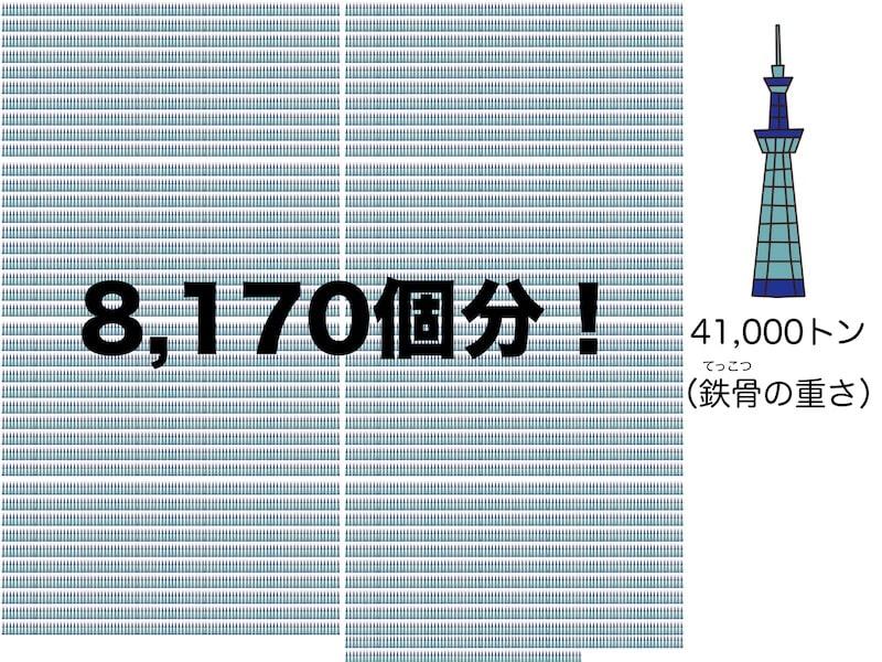 東京スカイツリー8170個分のプラスチック生産量