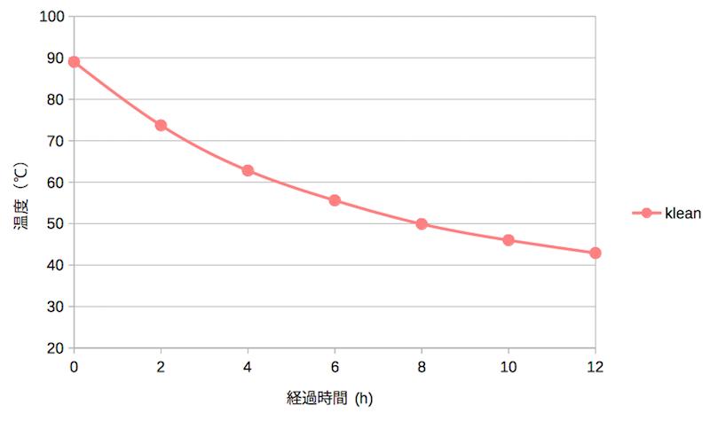 kleankanteenボトルの熱湯の温度変化