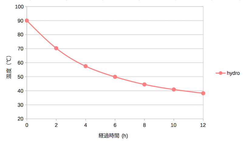 Hydro flaskの熱湯の温度変化