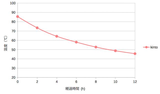 KINTOボトルの熱湯の温度変化