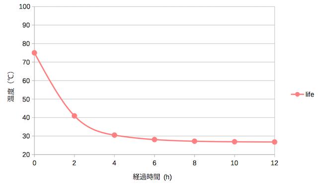 Life factoryの熱湯の温度変化