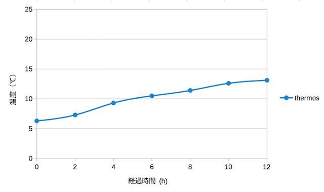 Thermos(冷水の温度変化)