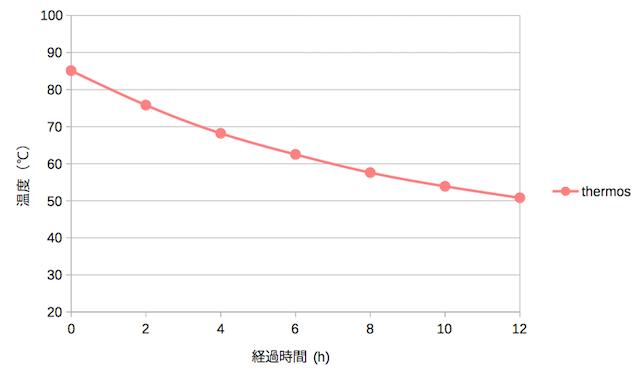 Thermos(熱湯の温度変化)