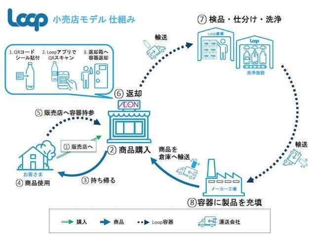 Loopの仕組み図(小売店)